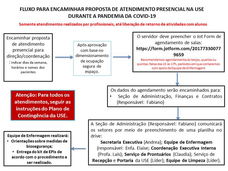Fluxograma das orientações de como encaminhar proposta de atendimento